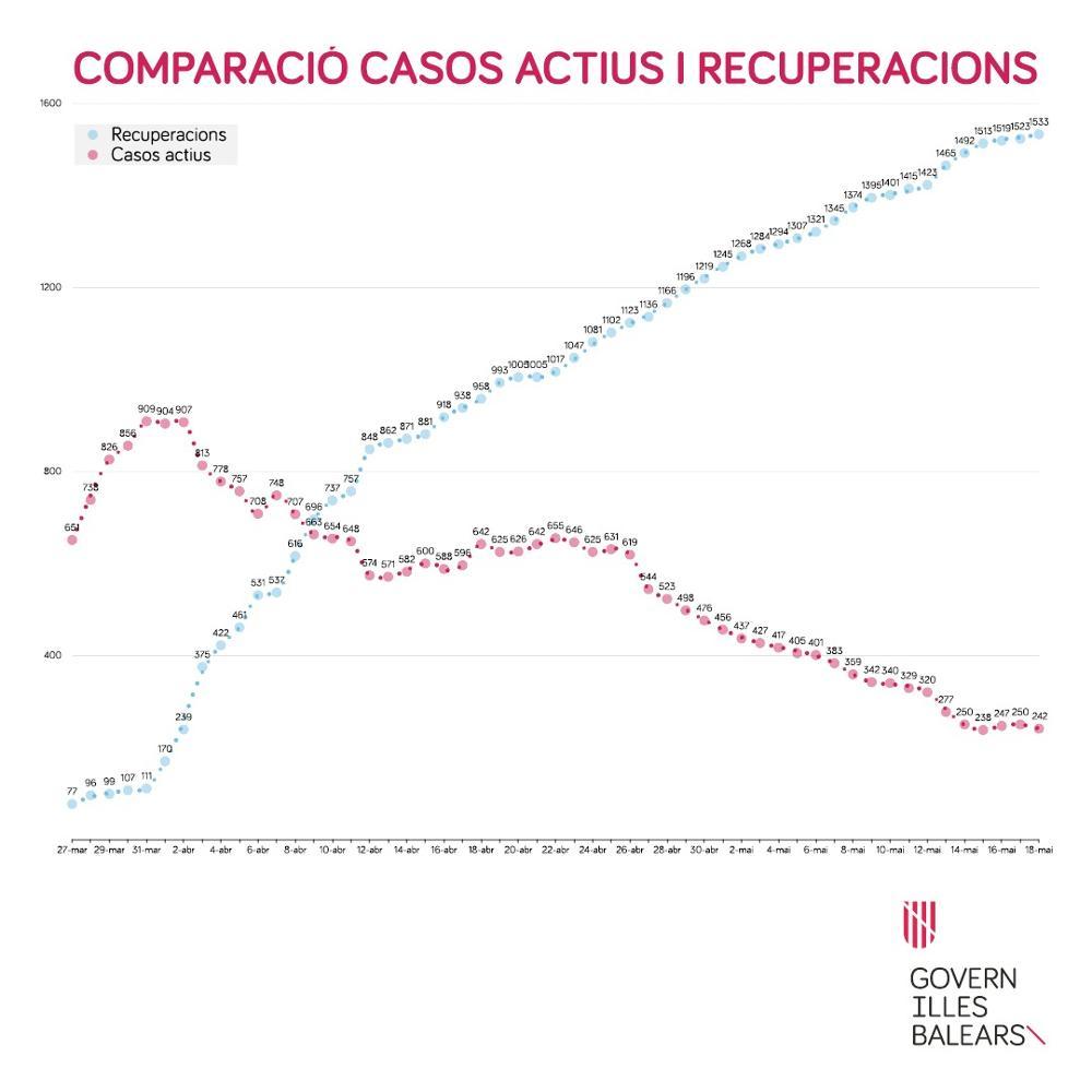 Datos actualizados sobre la crisis del Covid-19 en Baleares