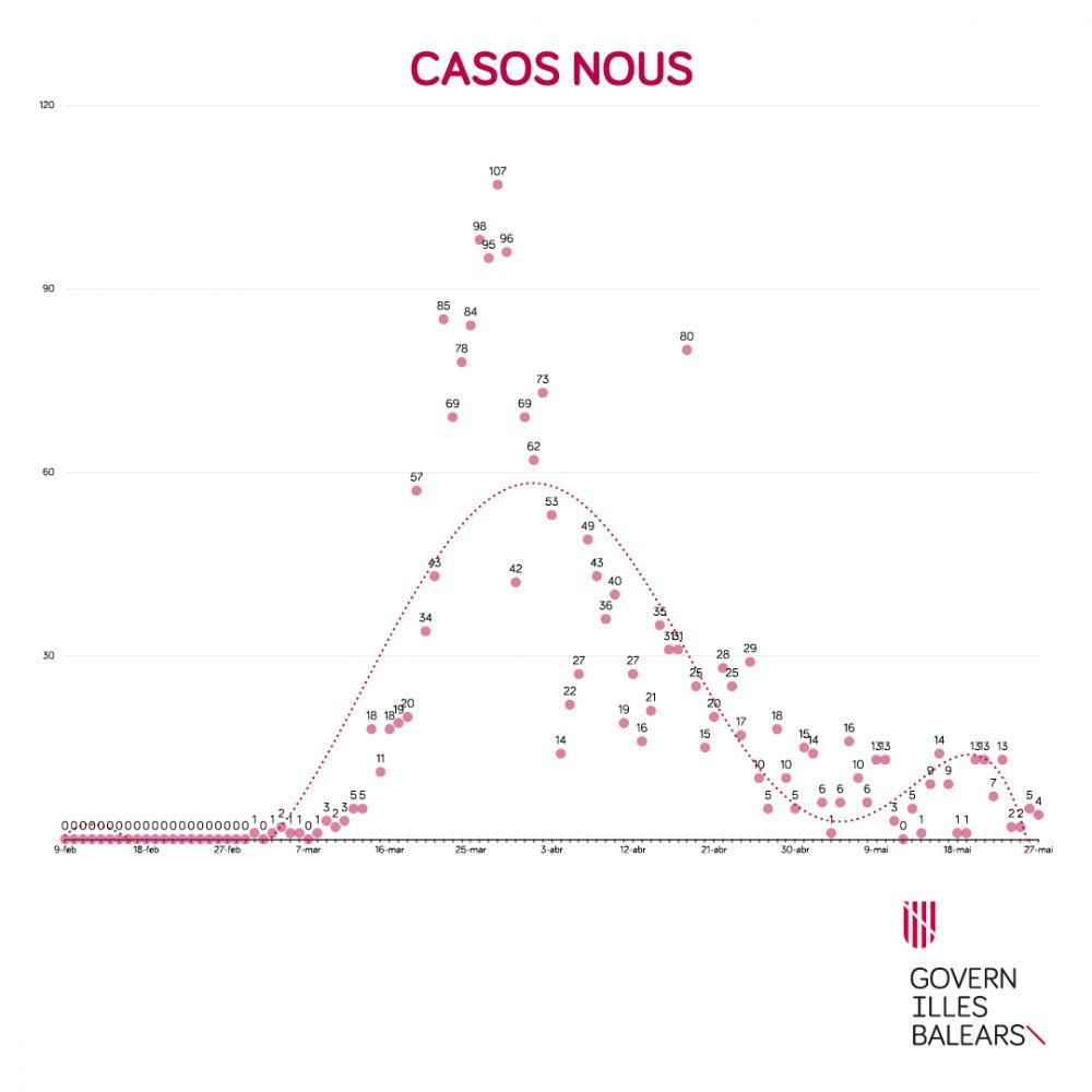 Gráfico oficial de los casos nuevos de contagios en Baleares