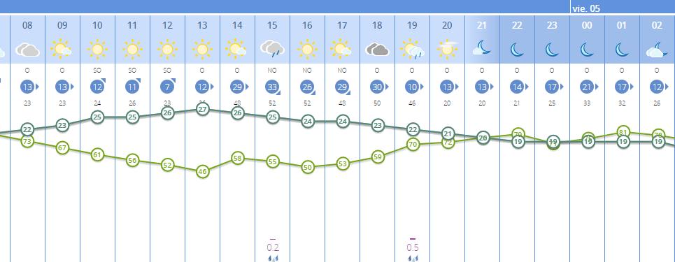 Gráfico de predicción de la Aemet para este jueves en Menorca.