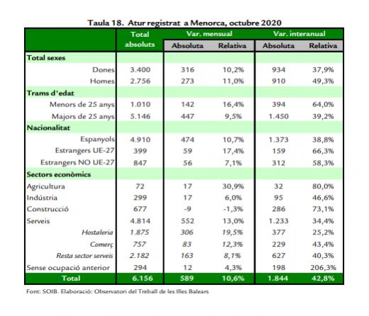 Datos de desempleo del mes de octubre.