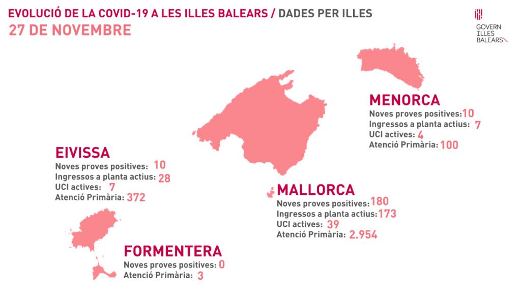 Evolución de la pandemia este viernes en Baleares