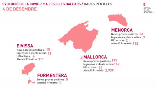 Evolución de la pandemia en Baleares este viernes