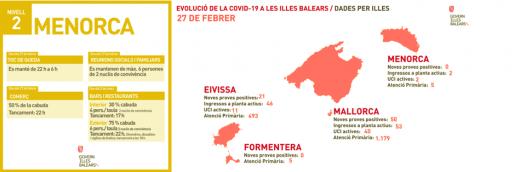 Información epidemiológica. FUENTE.- CAIB