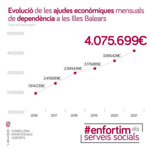 Evolución de las ayudas de la Ley de Dependencia en Baleares