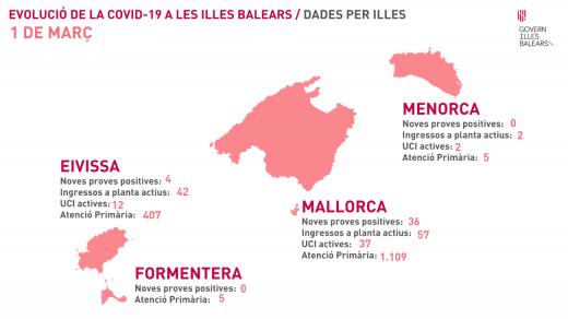Evolución de la Covid-19 en Baleares este lunes