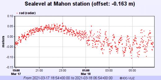 Gráfica de las oscilaciones en Maó (Fuente: @joseveligeo)