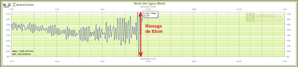 Imagen de la Aemet de la oscilación del mar en Ciutadella