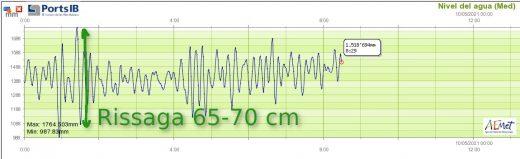Datos de la Aemet en el puerto de Ciutadella